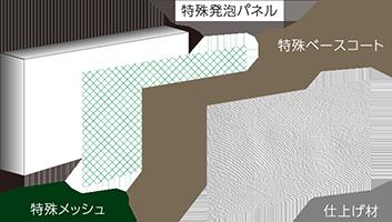 特殊4層構造 自由発想のデザイン、高さのある安心な塀。