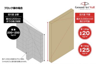 高い塀 グランドアートウォールの特徴 ~ブロック塀と比較~